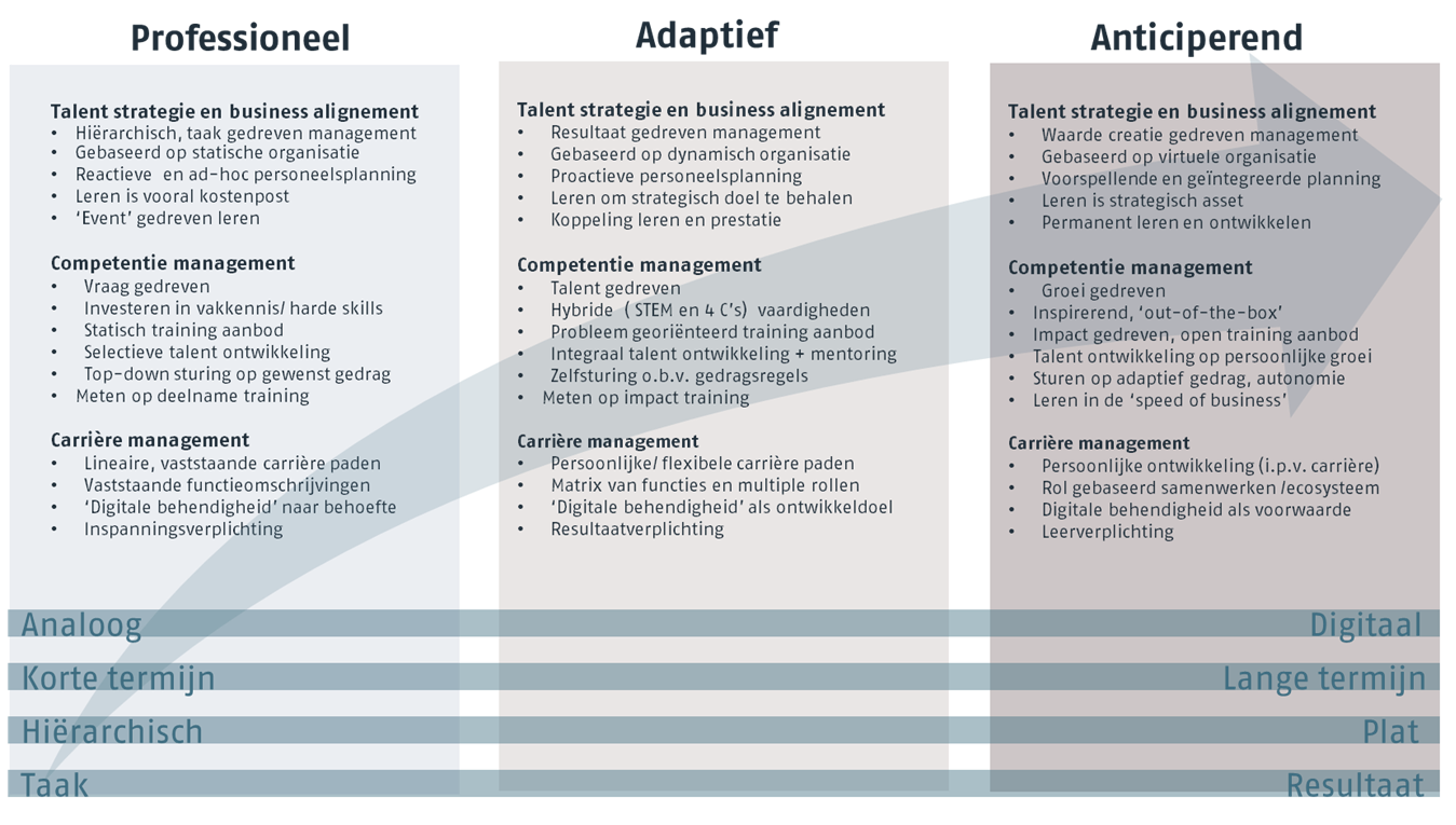 framework innovatieve organisatie