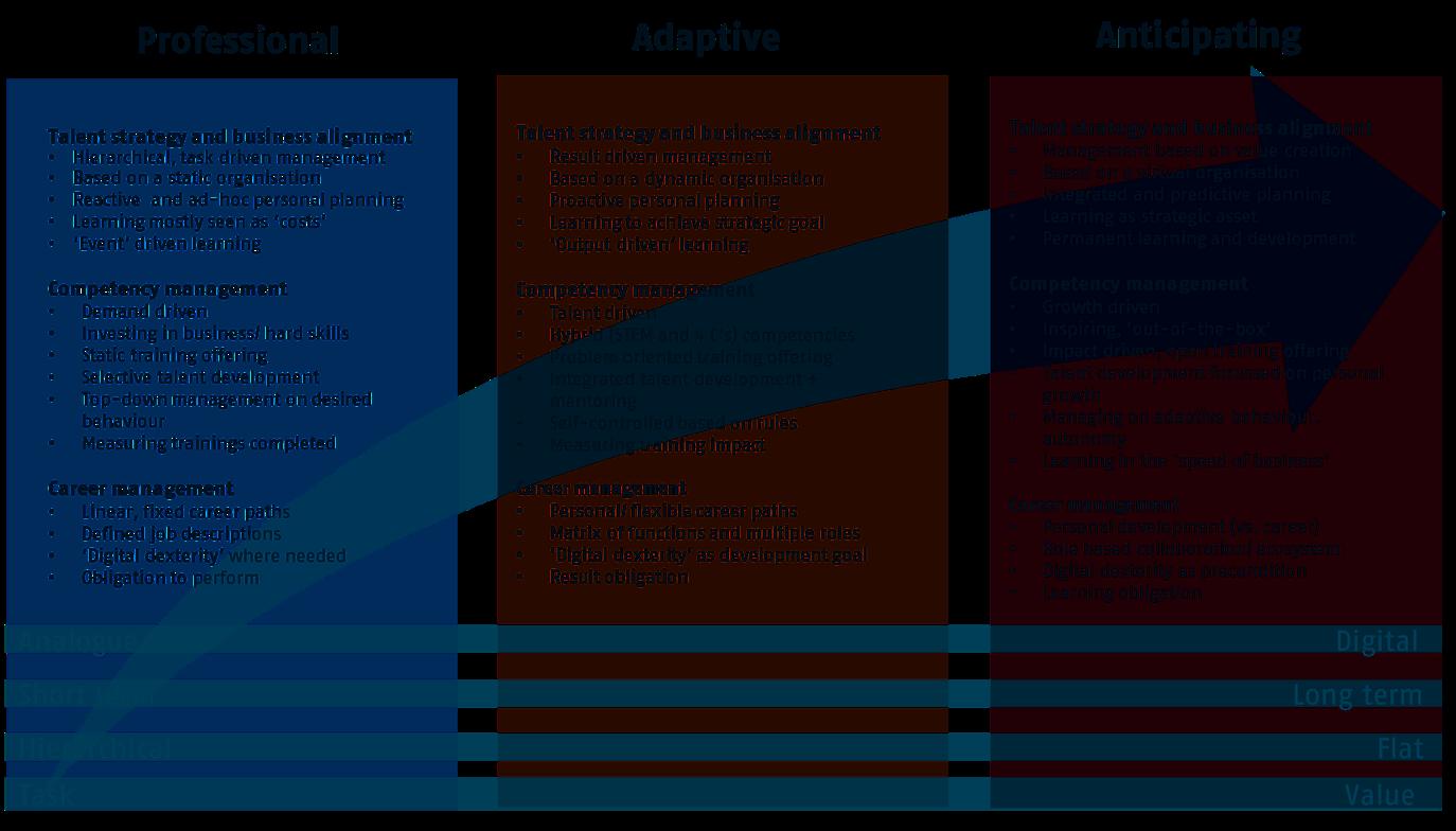 Framework innovative Organisation