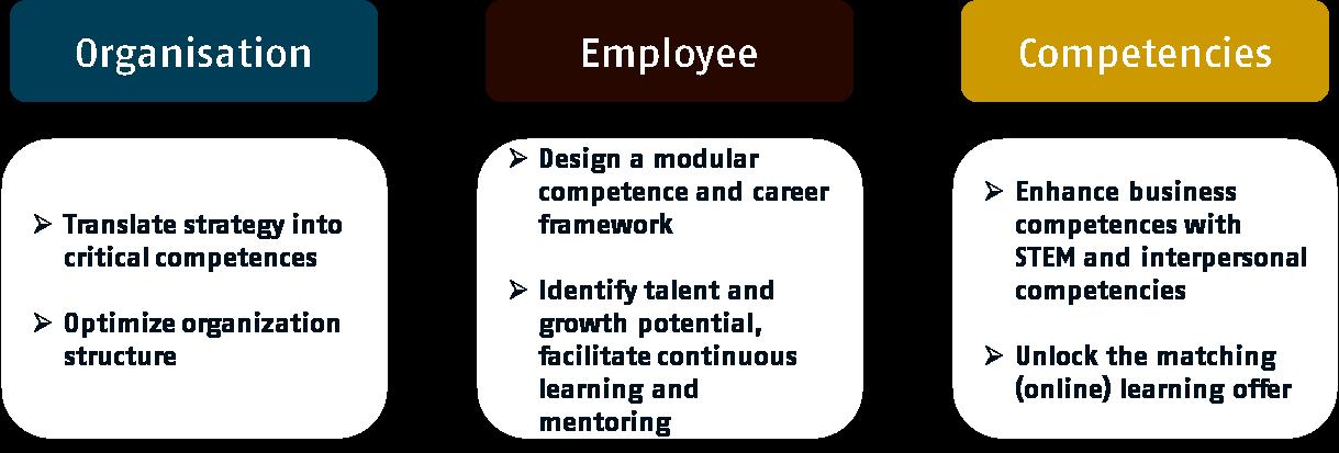 Approach innovative organisation